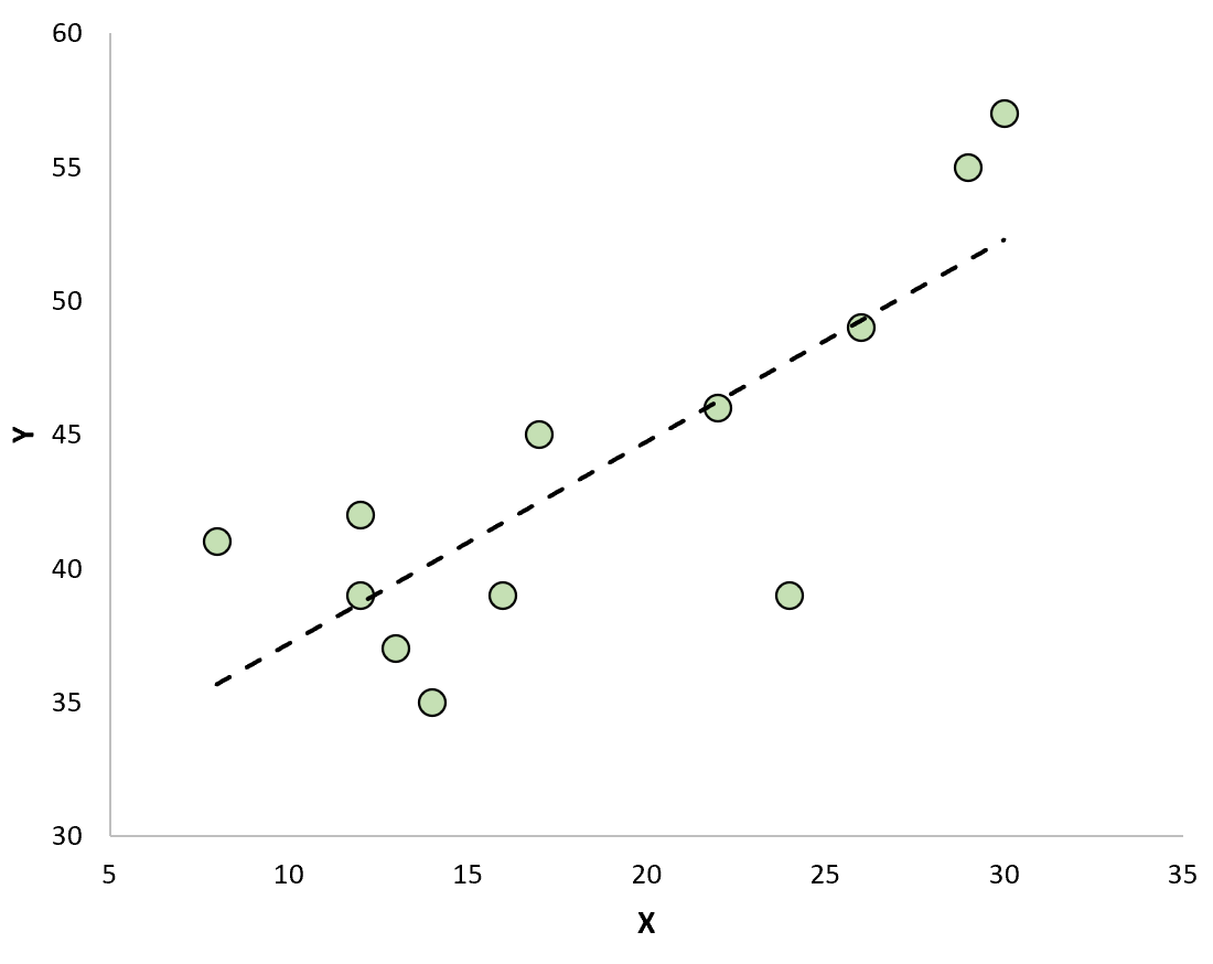 Regression line with residuals plot