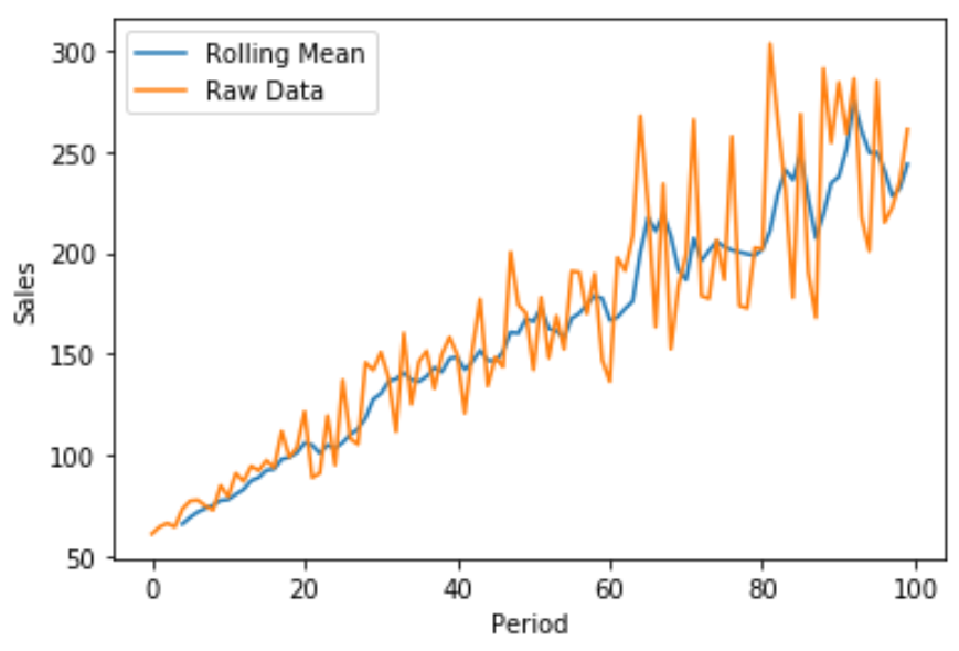 Plot rolling mean in pandas in Python