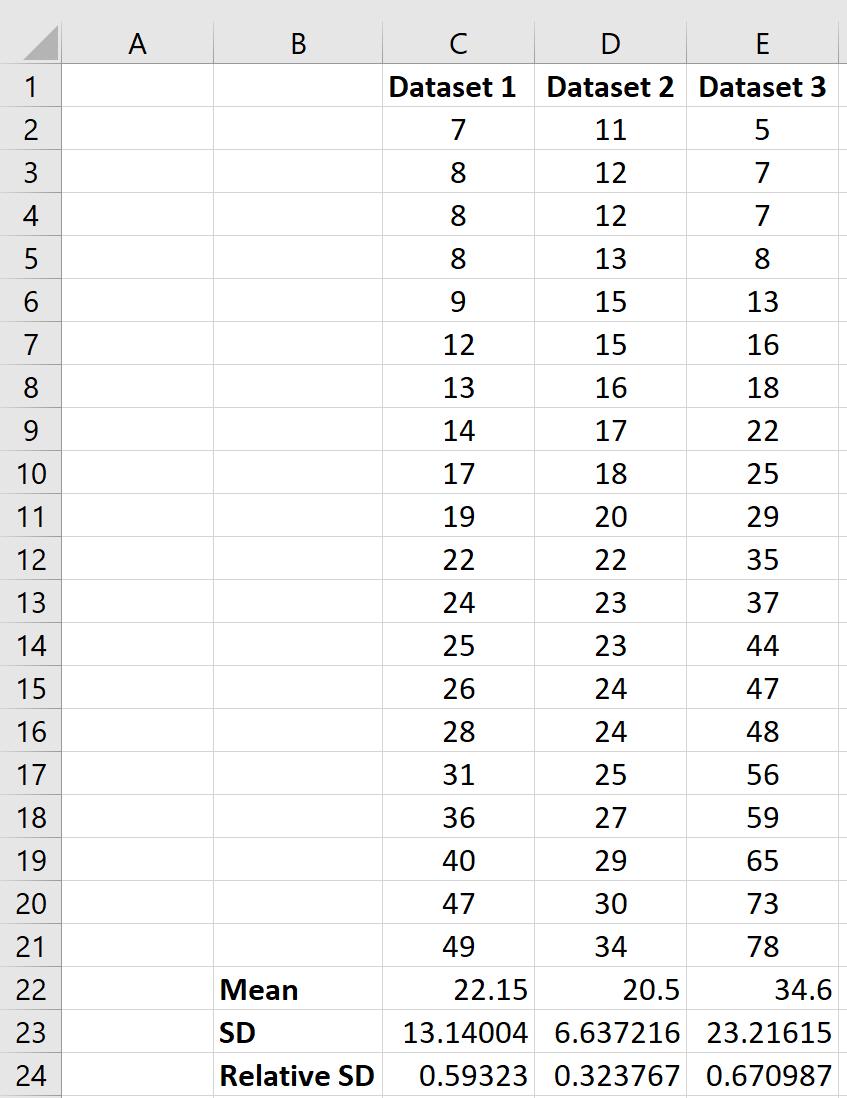 Relative standard deviation of multiple datasets in Excel
