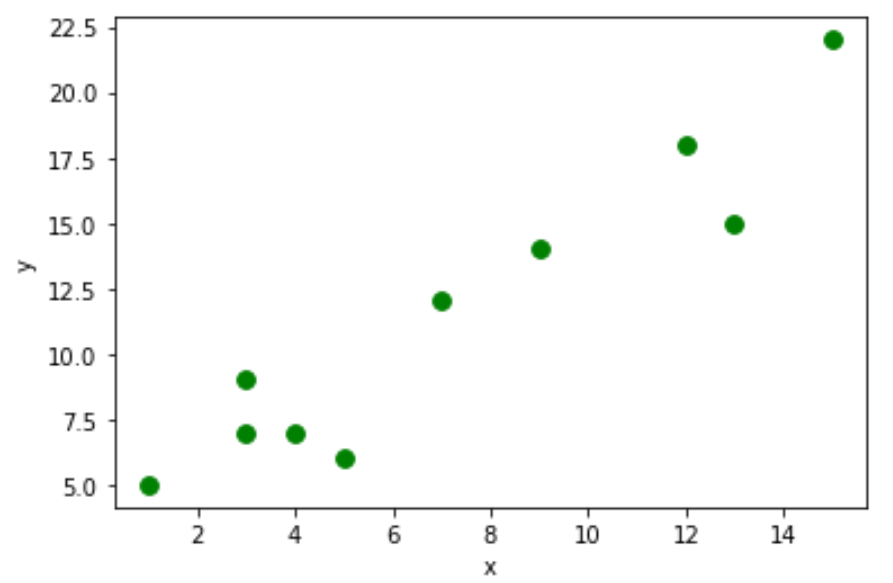 Scatterplot using a pandas DataFrame