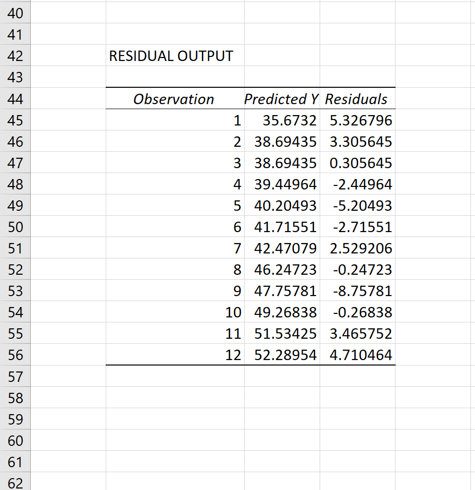 Residuals in Excel