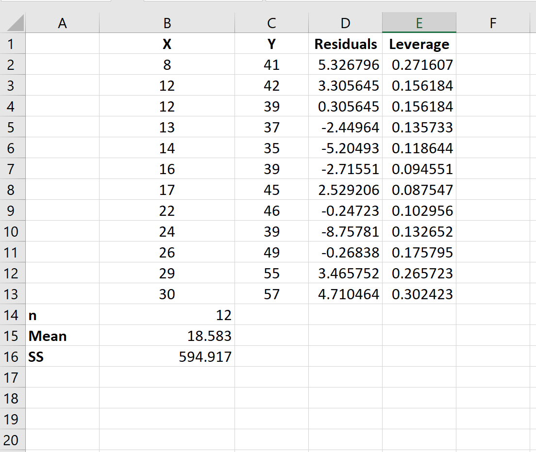 Leverage calculation in Excel for statistics