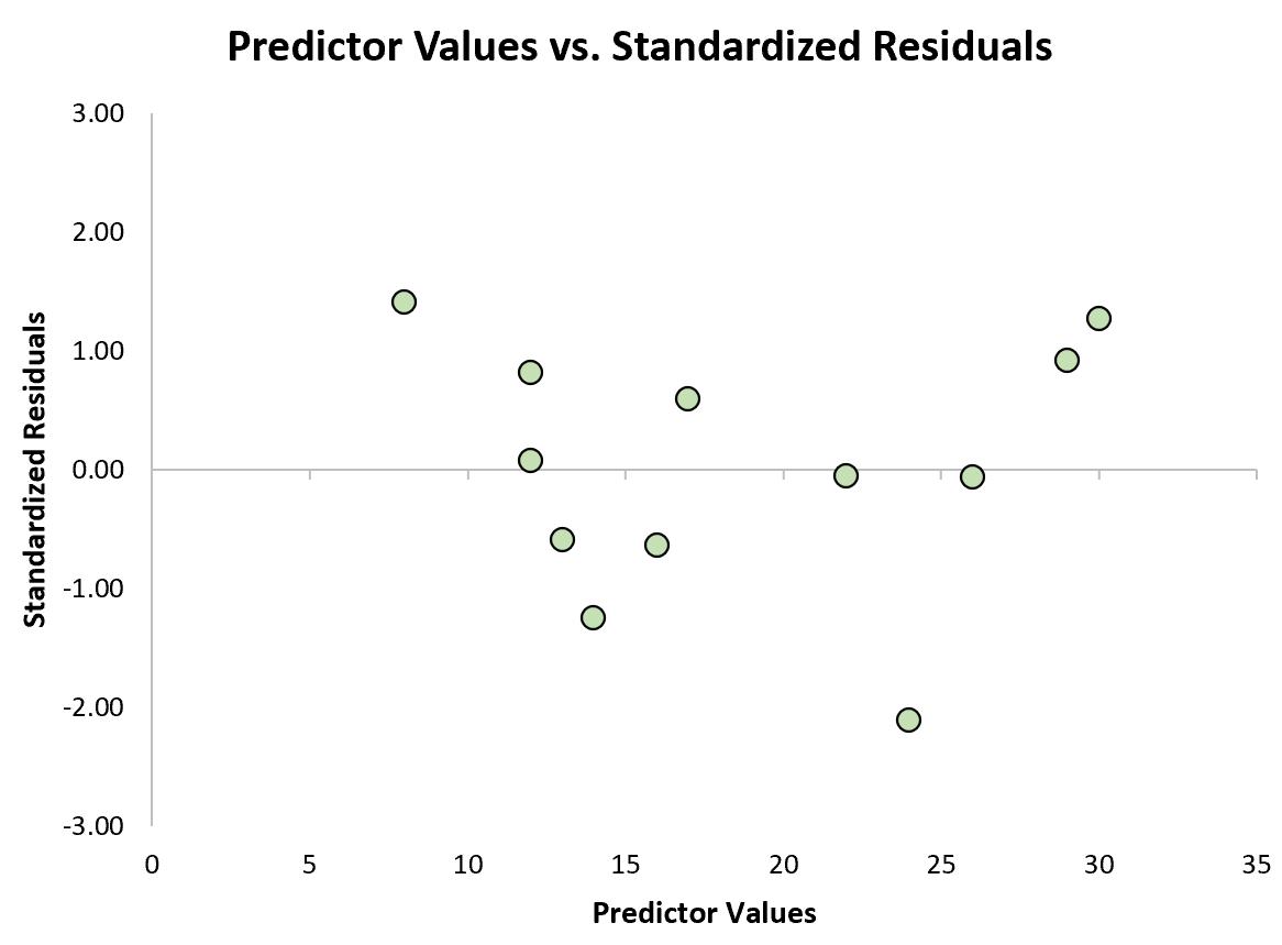 Predictor values vs. standardized residuals plot