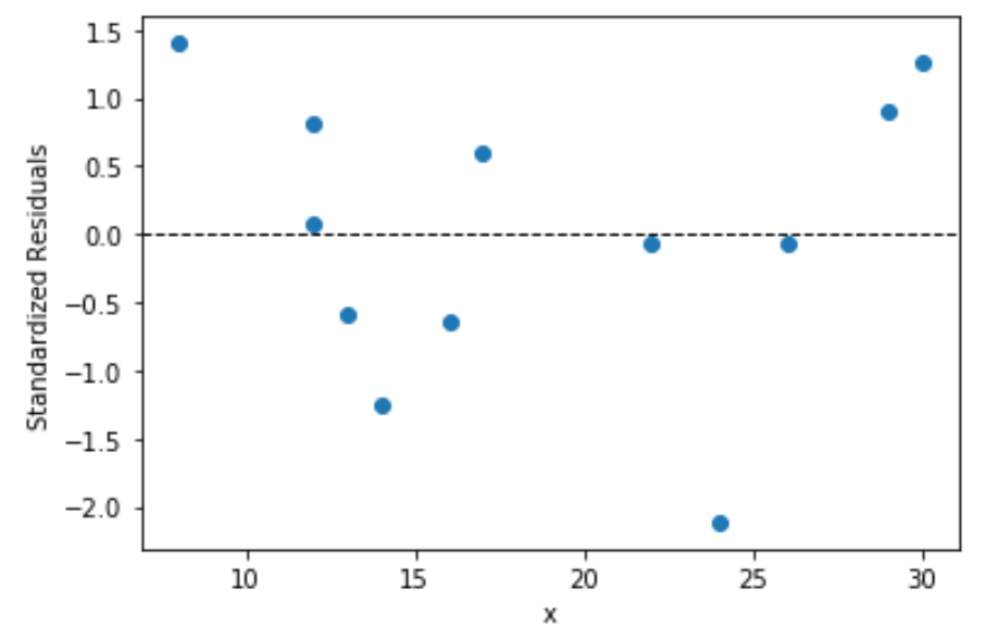 Plot of standardized residuals in Python