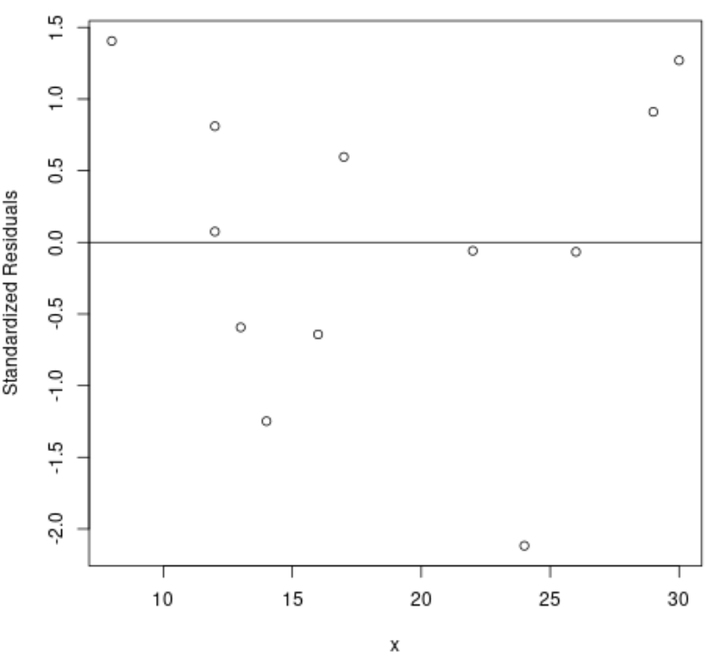 Standardized residuals in R