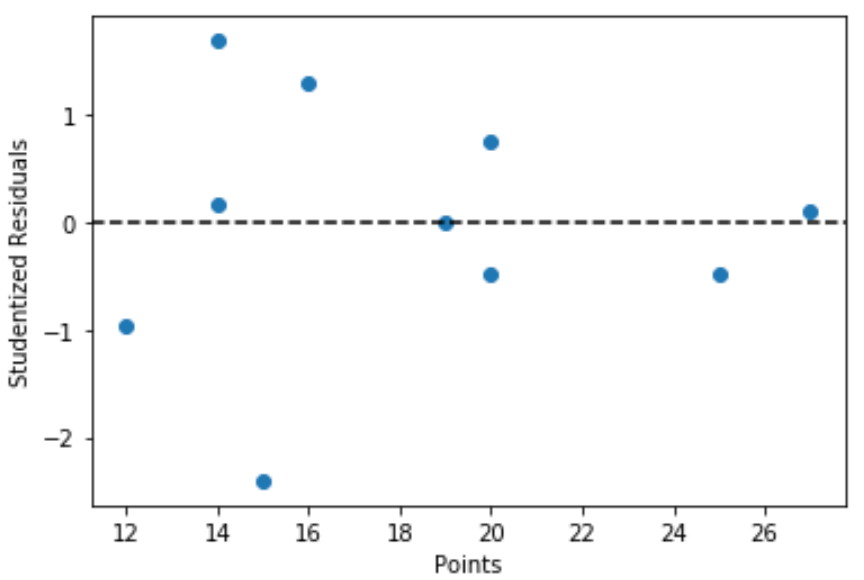 Studentized residuals in Python