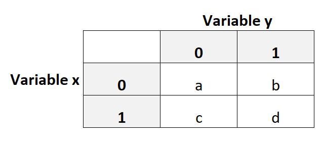 Example of calculating tetrachoric correlation