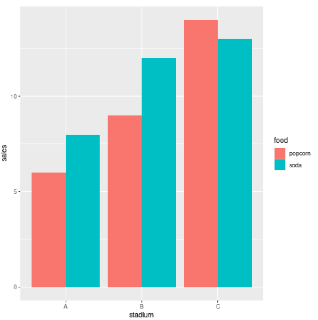 Barplot with multiple variables in R