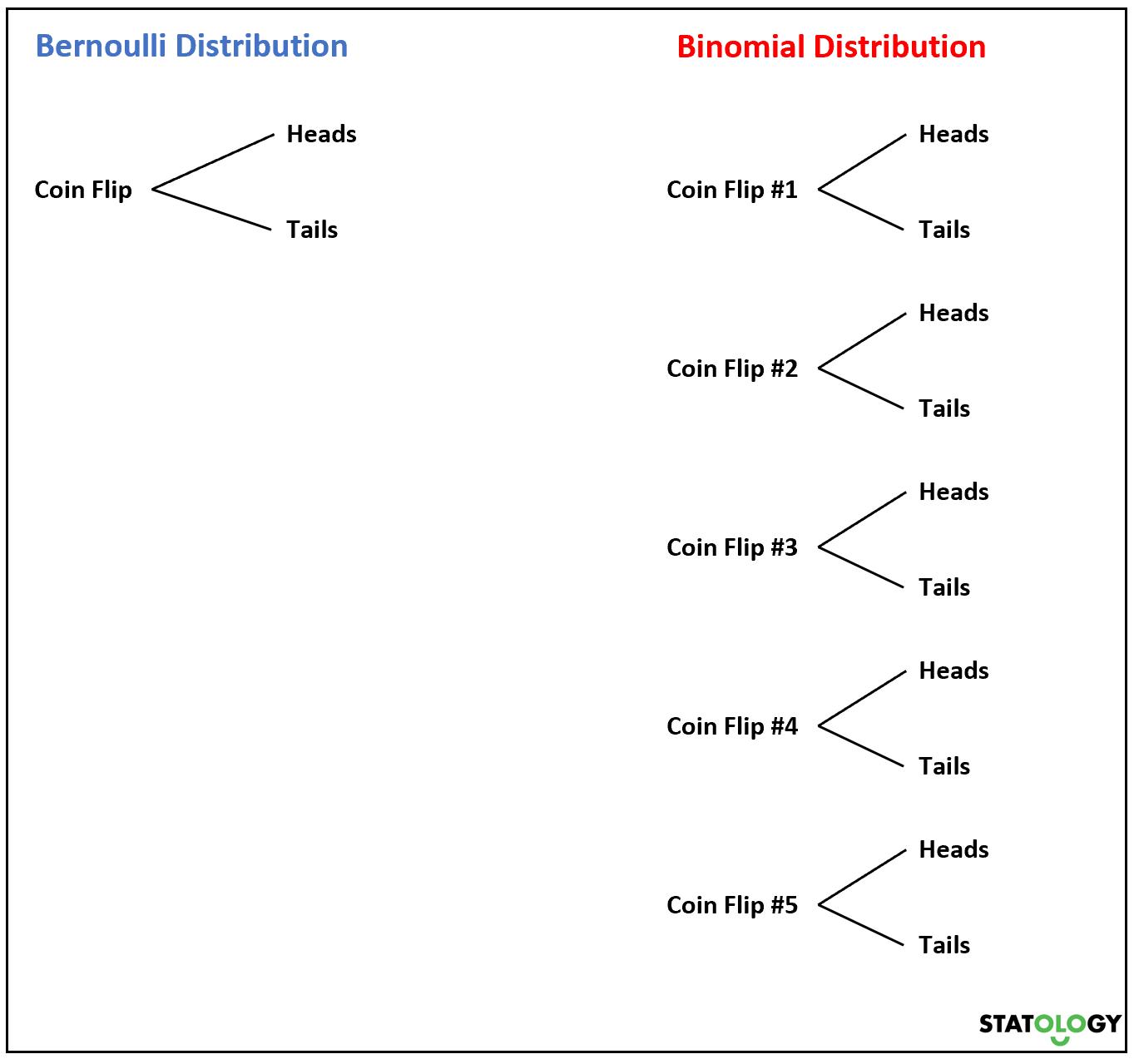 Bernoulli vs. Binomial