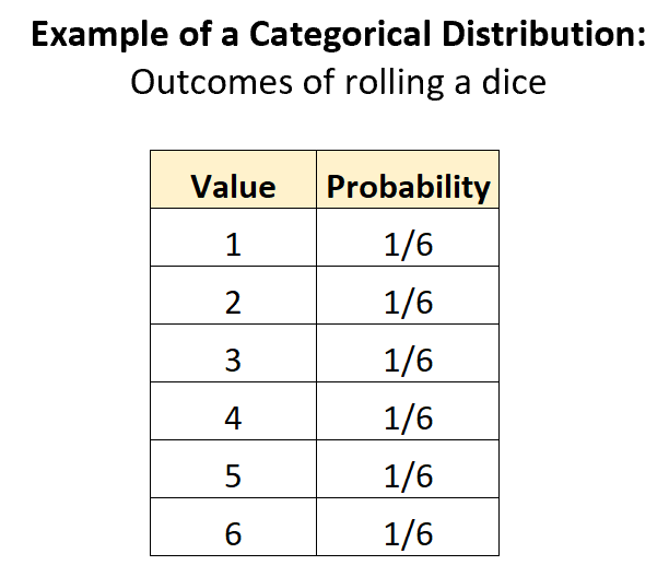 Example of categorical distribution