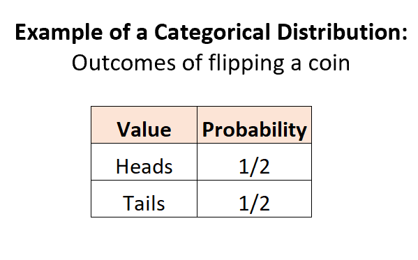 Categorical distribution example