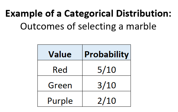 Categorical distribution probabilities