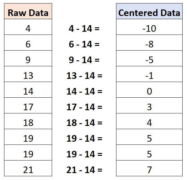 How to center data