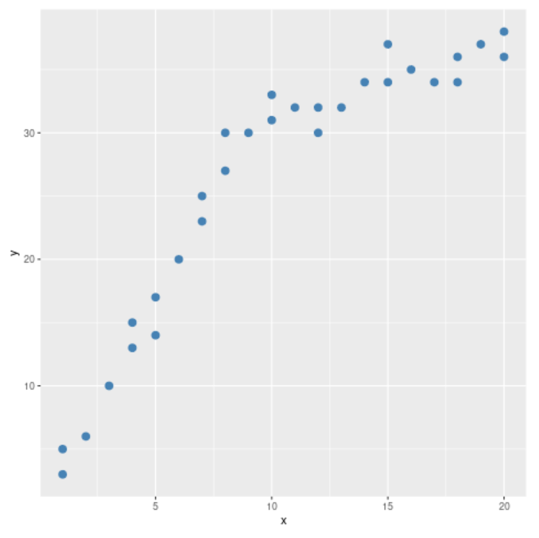 Chow test in R