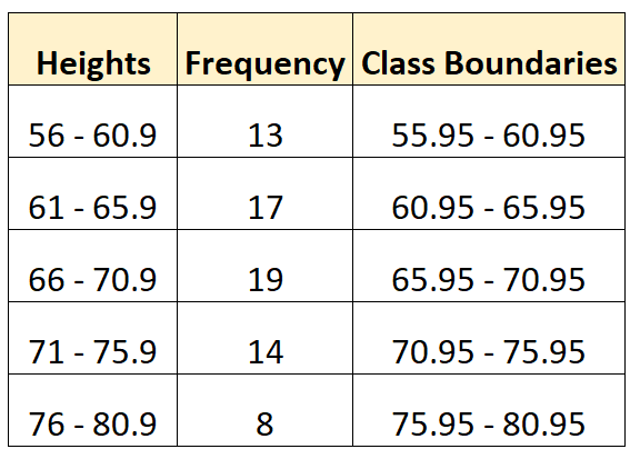 Class boundaries of a frequency distribution