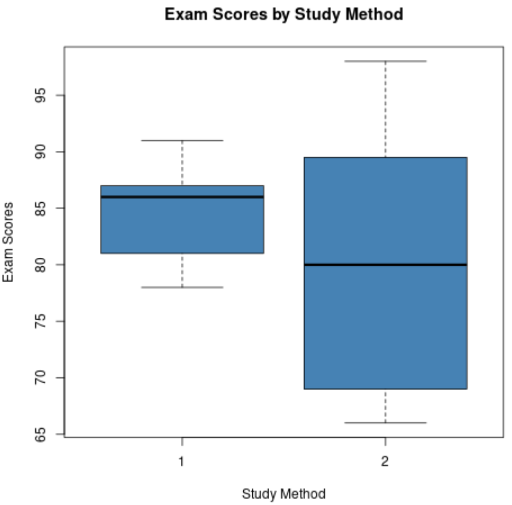 Example of comparing box plots