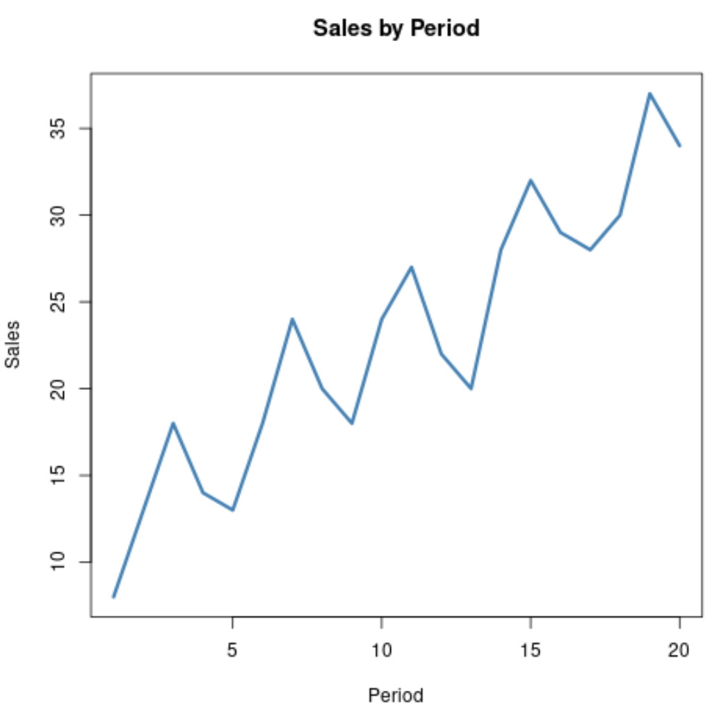 Detrend time series data