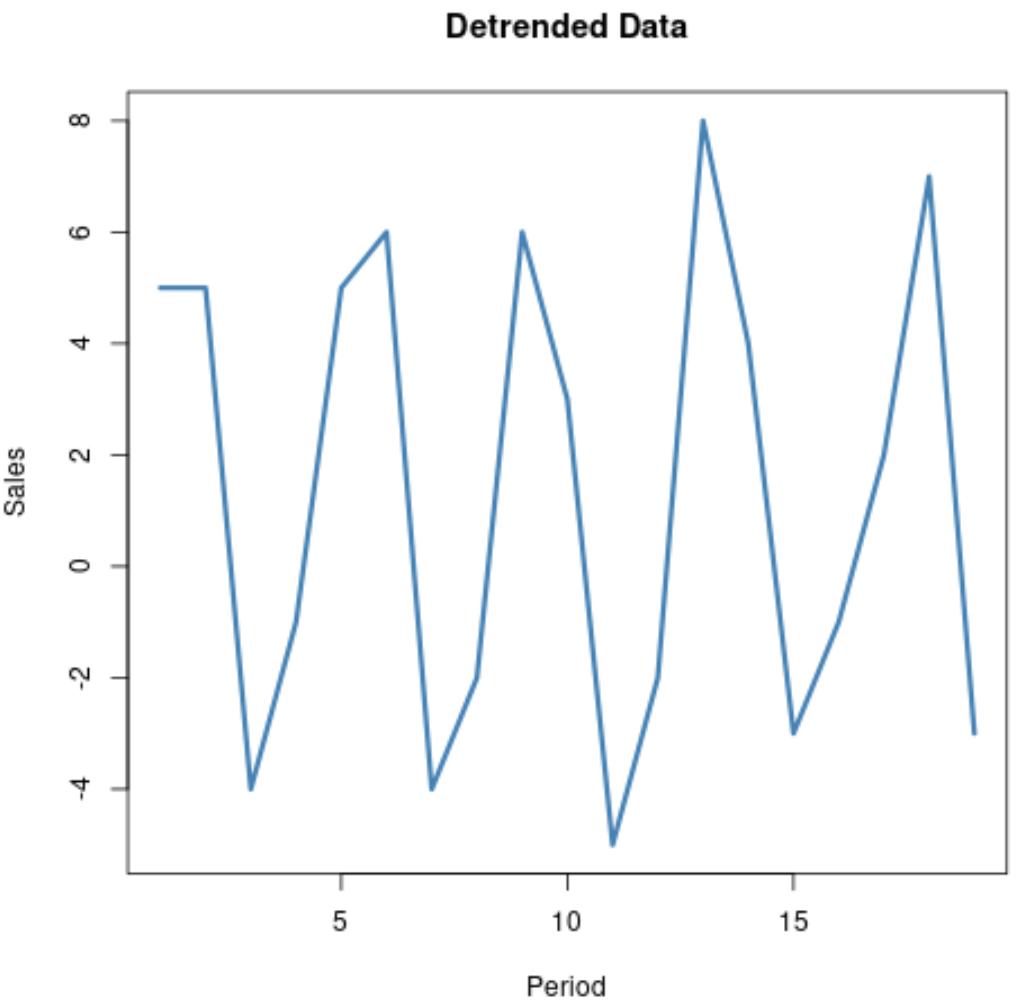 Detrending time series data example