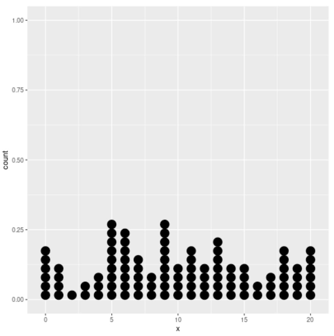Dot plot with ggplot2 in R