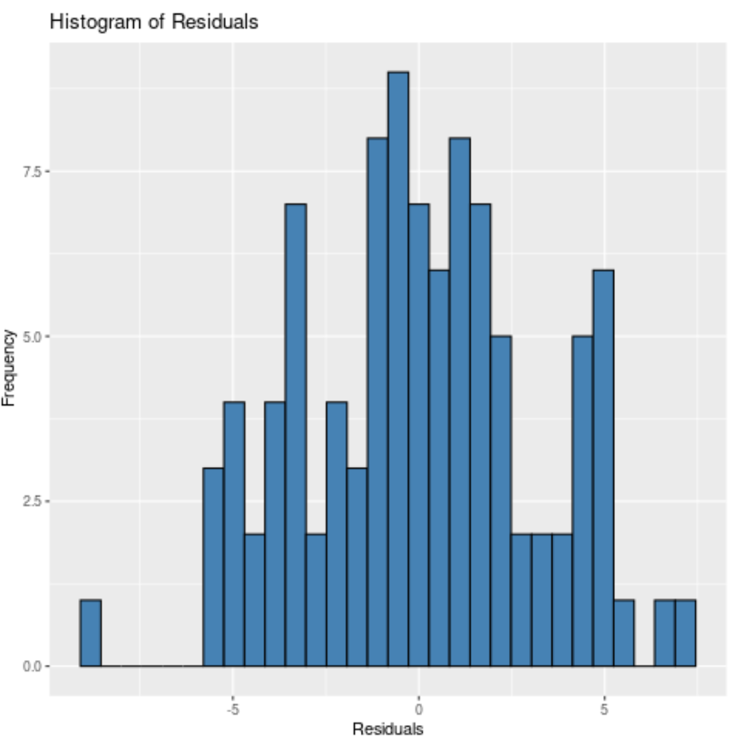 Histogram of residuals in R
