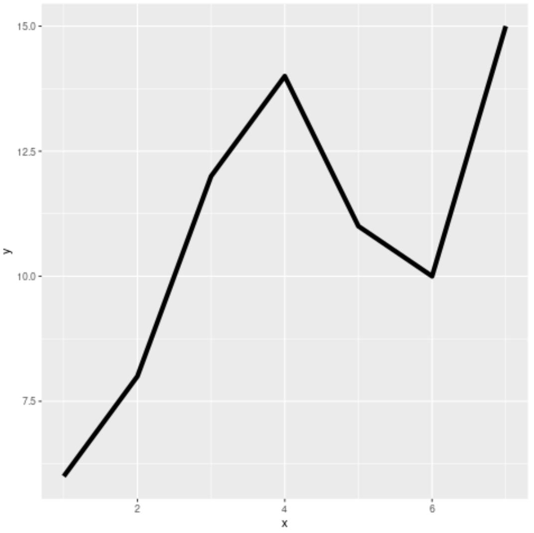 Adjust line thickness in ggplot2