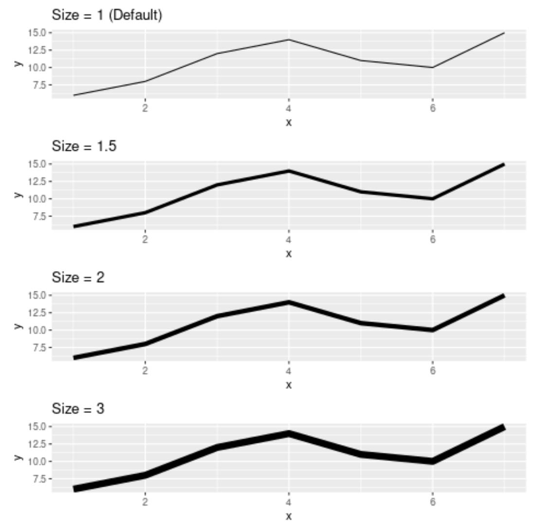 Change line width in ggplot2