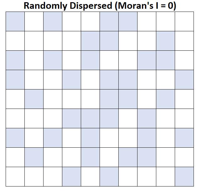 Example of Moran's I