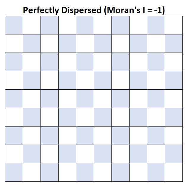 Moran's I in spatial statistics