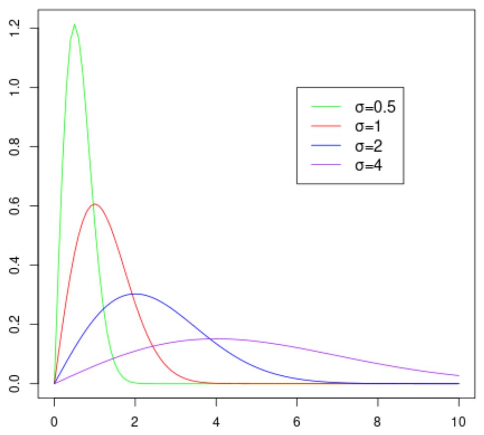 Rayleigh probability distribution