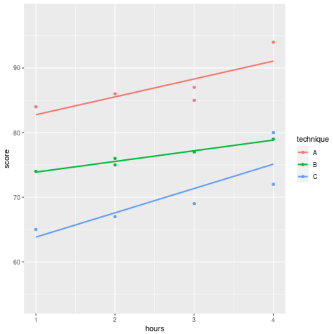 Regression line by group in ggplot2