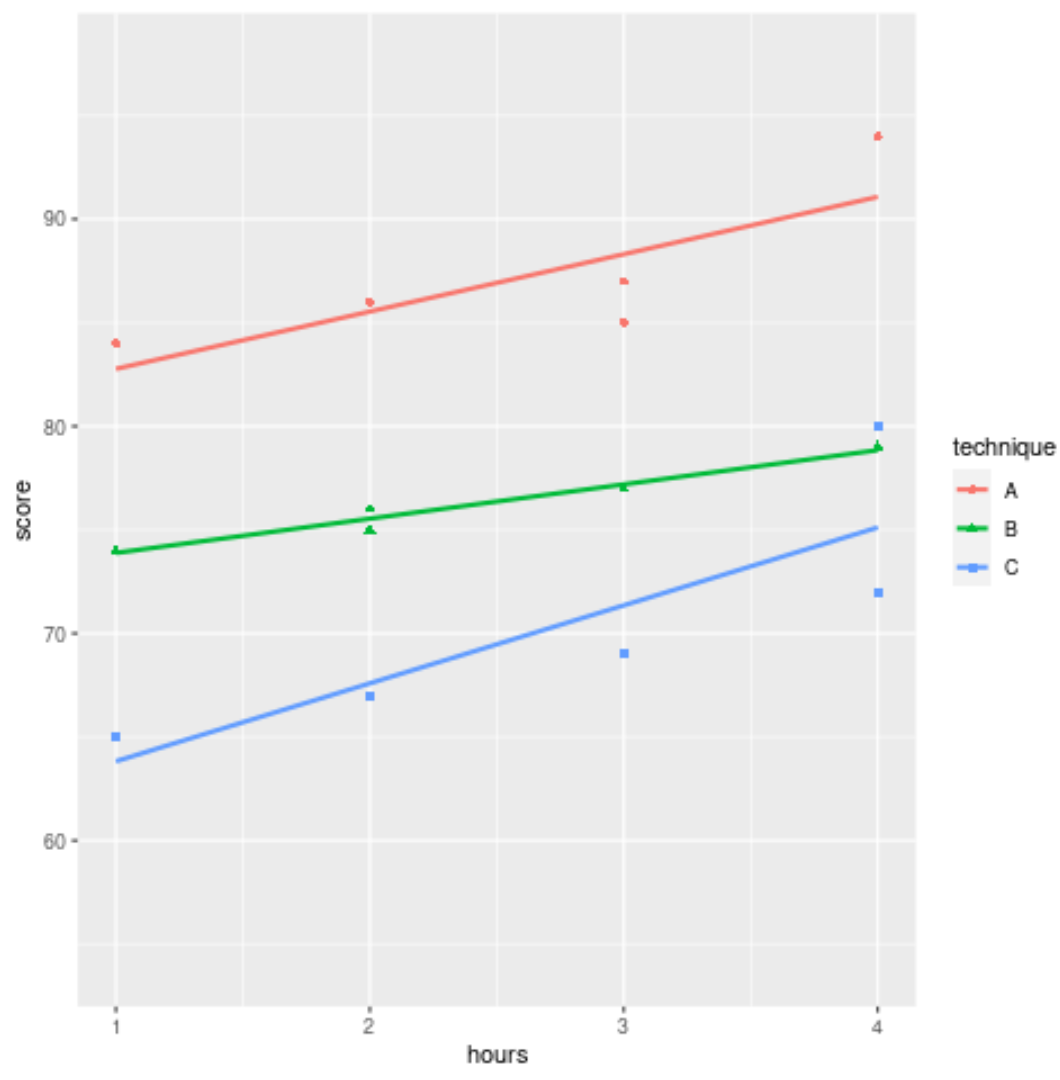Multiple regression lines in one plot in ggplot2