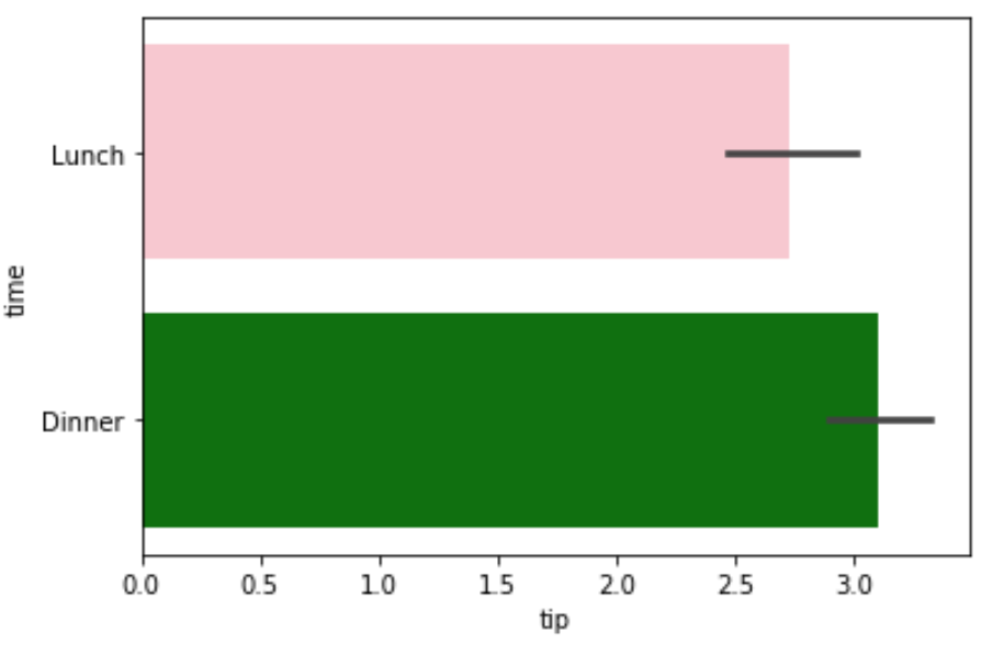 Seaborn barplot with specific list of colors