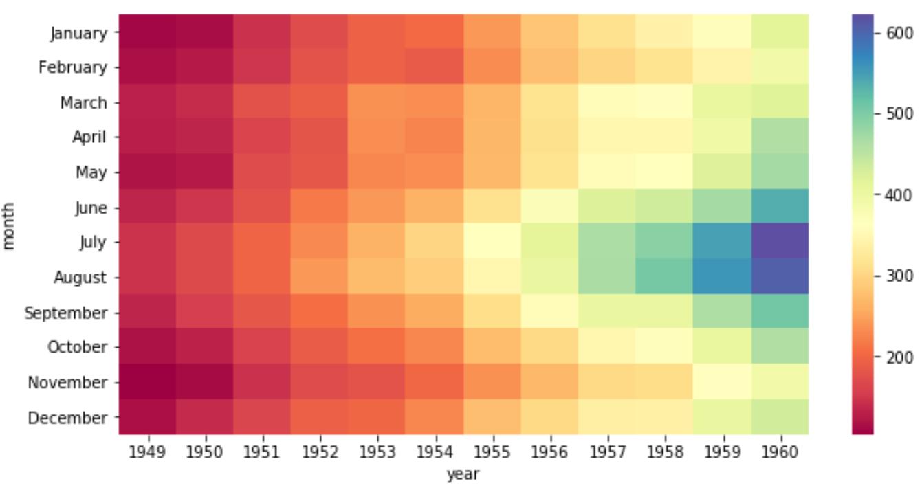 Seaborn heatmap with cmap argument