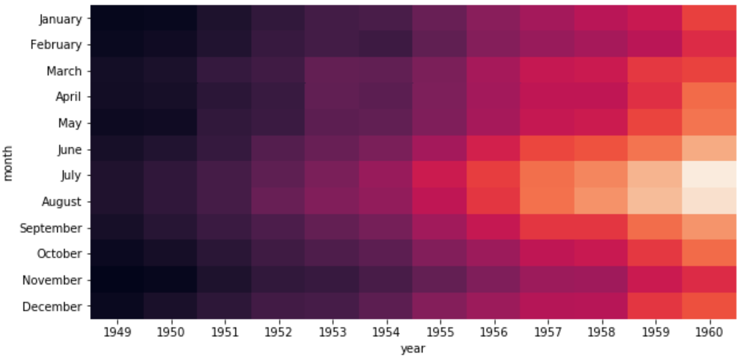 Seaborn heatmap with no colorbar