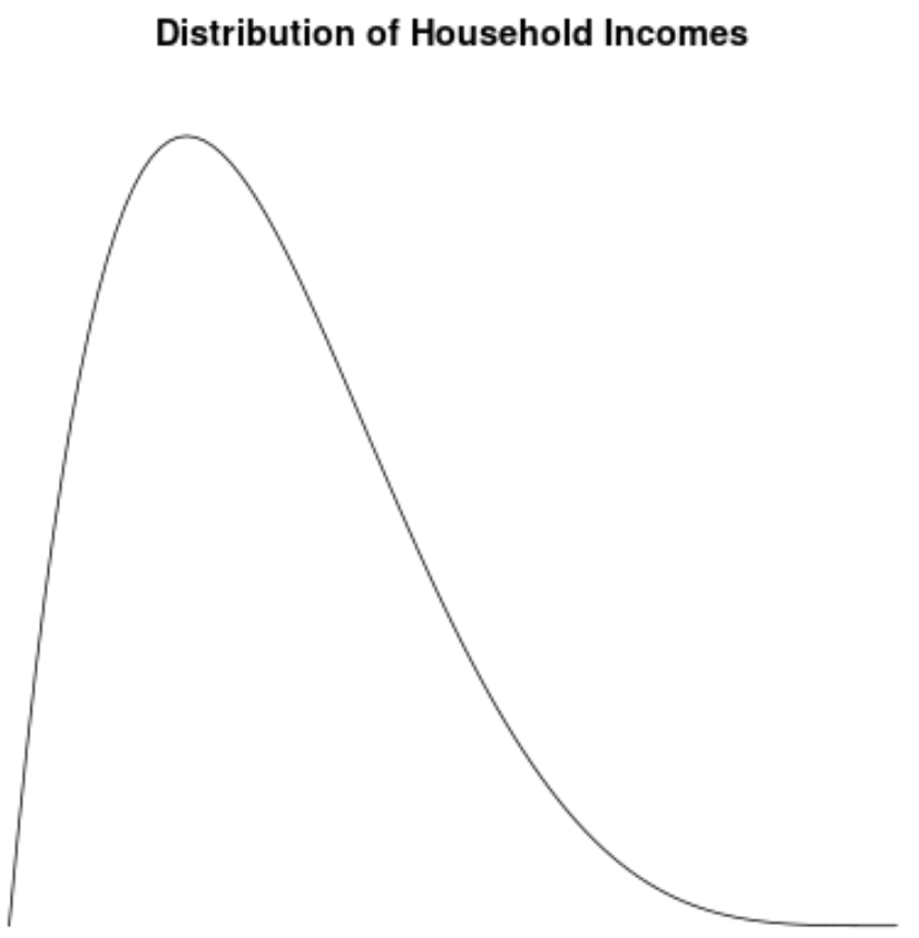 Example of right skewed distribution