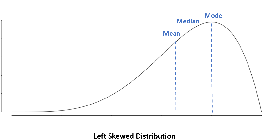 Mean vs. median vs. mode in left skewed distribution