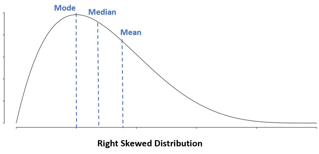 Mean vs. median vs. mode in right skewed distribution