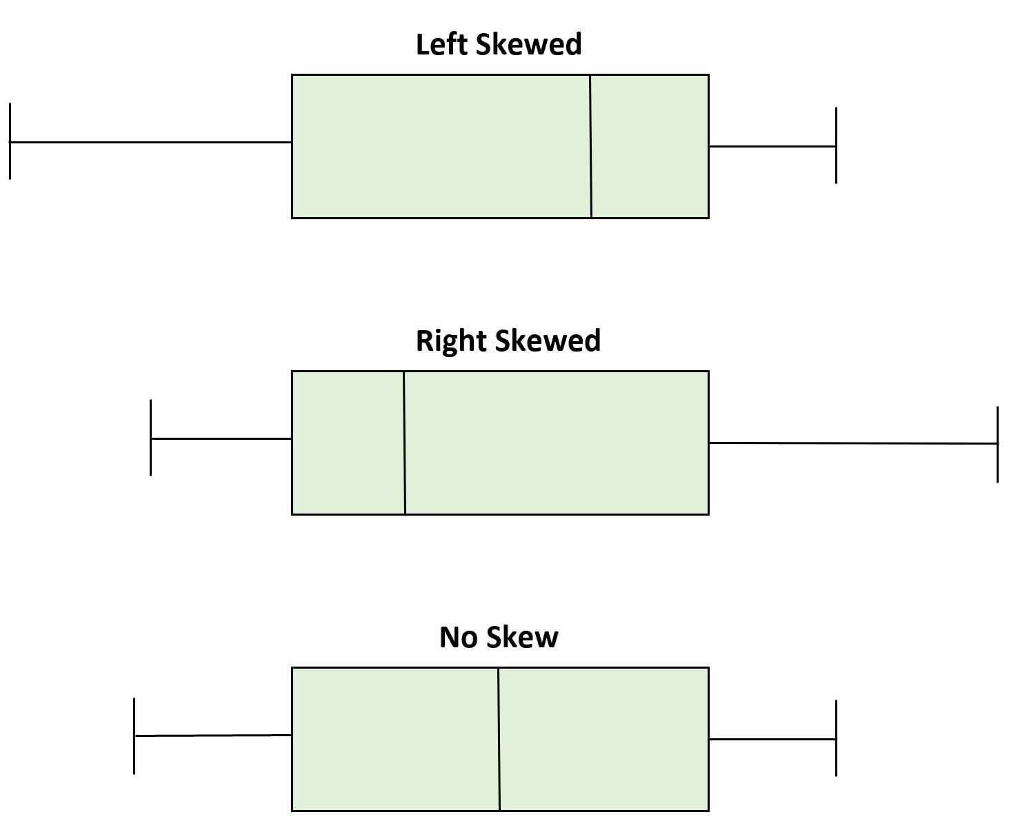 Visualizing skewness with boxplots