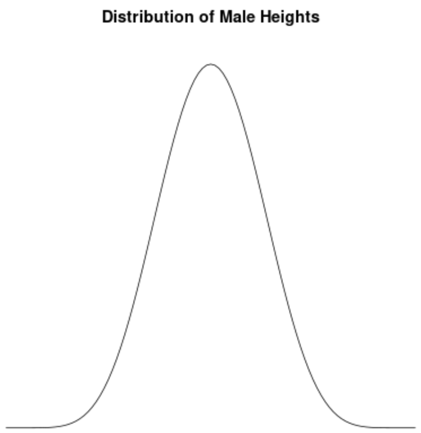 Example of distribution with no skew
