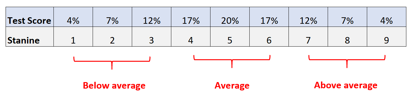 Stanine score to percentile