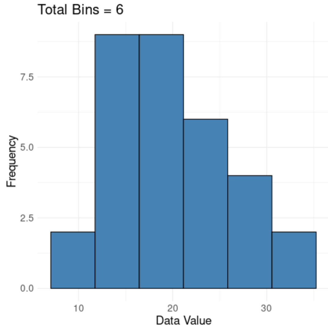 Using Sturges' rule to determine the number of bins to use in a histogram