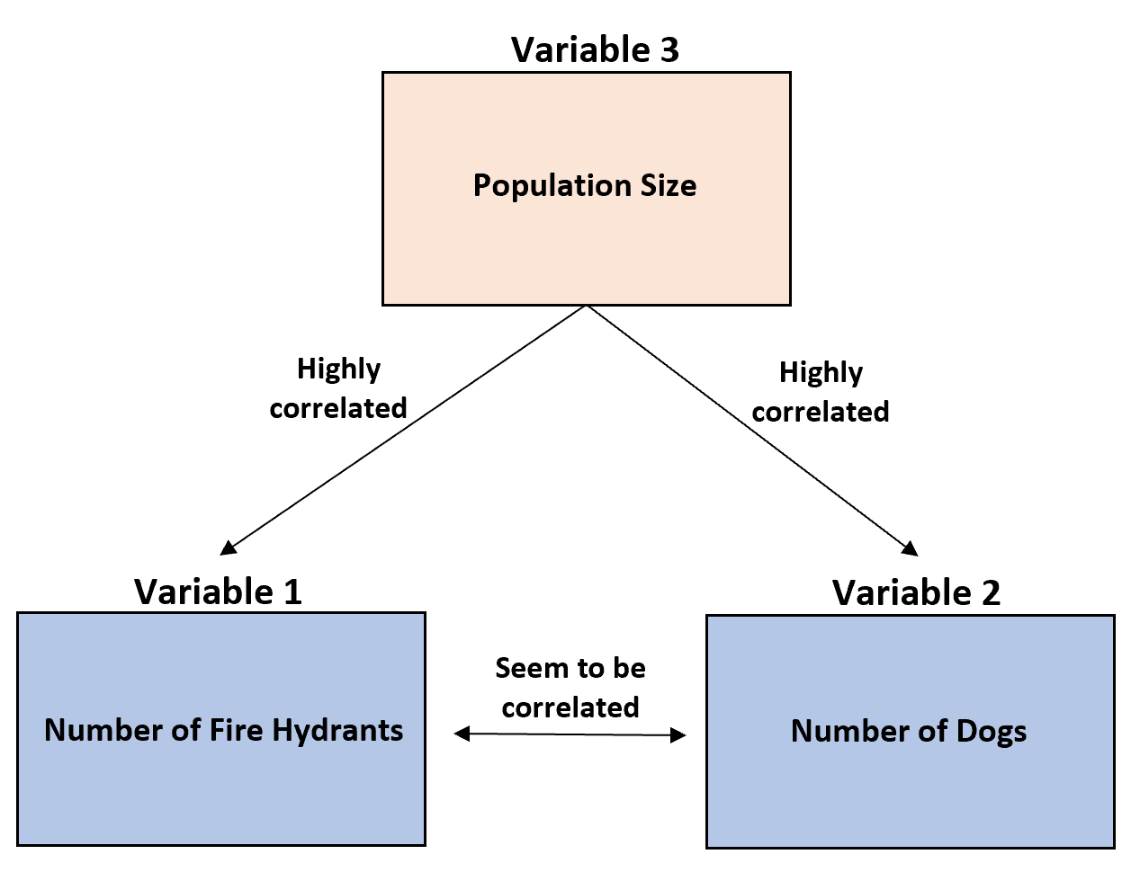 Example of third variable problem