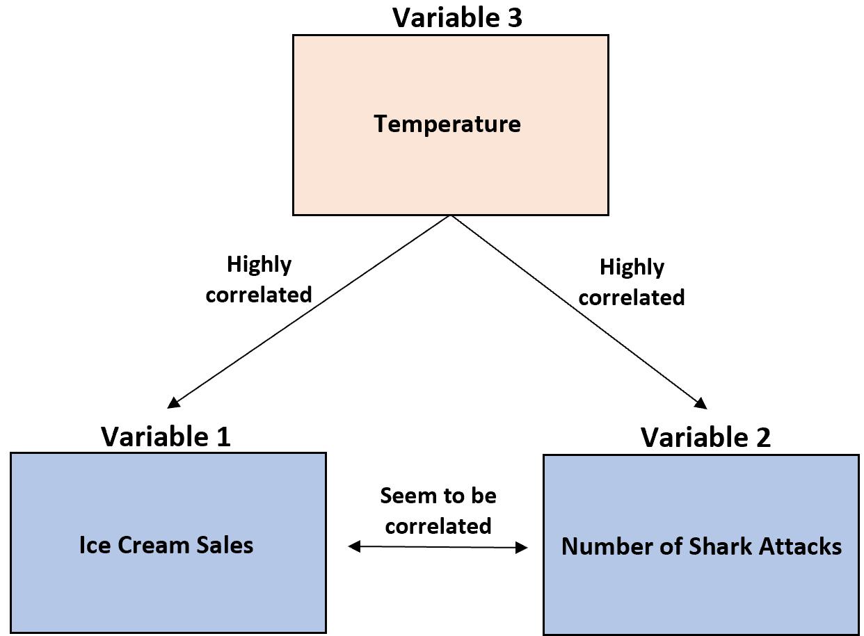 Third variable problem