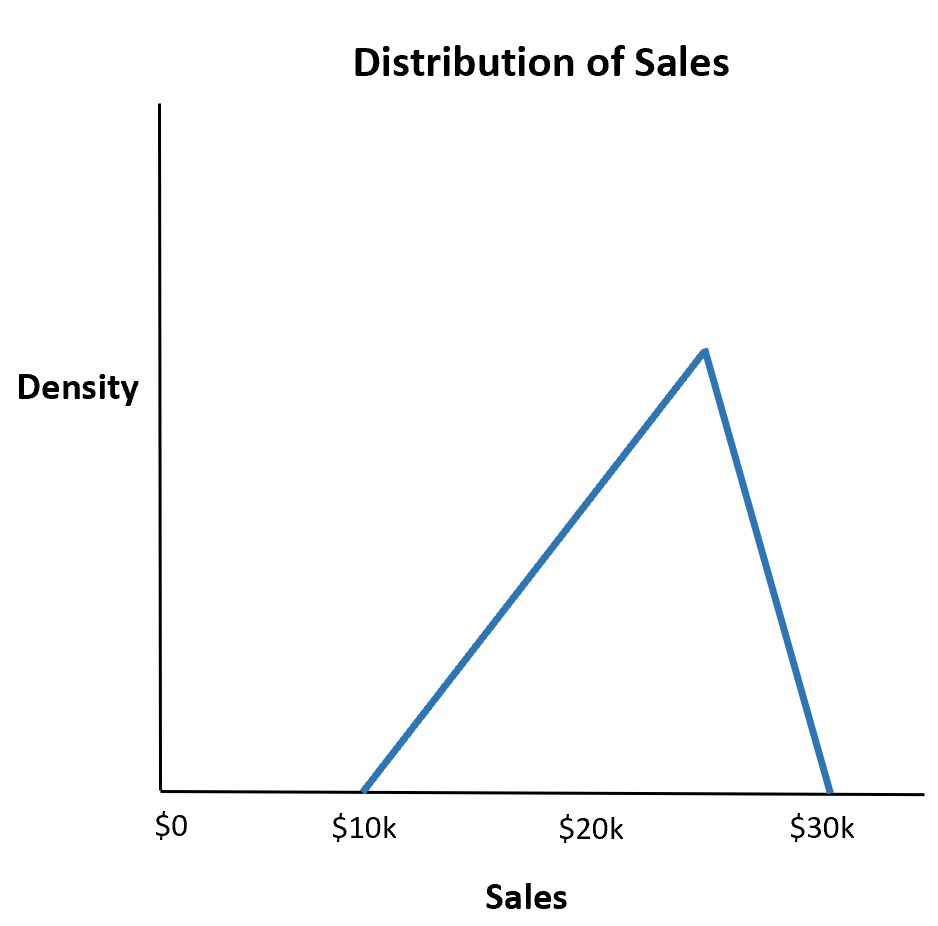 Example of a triangular distribution