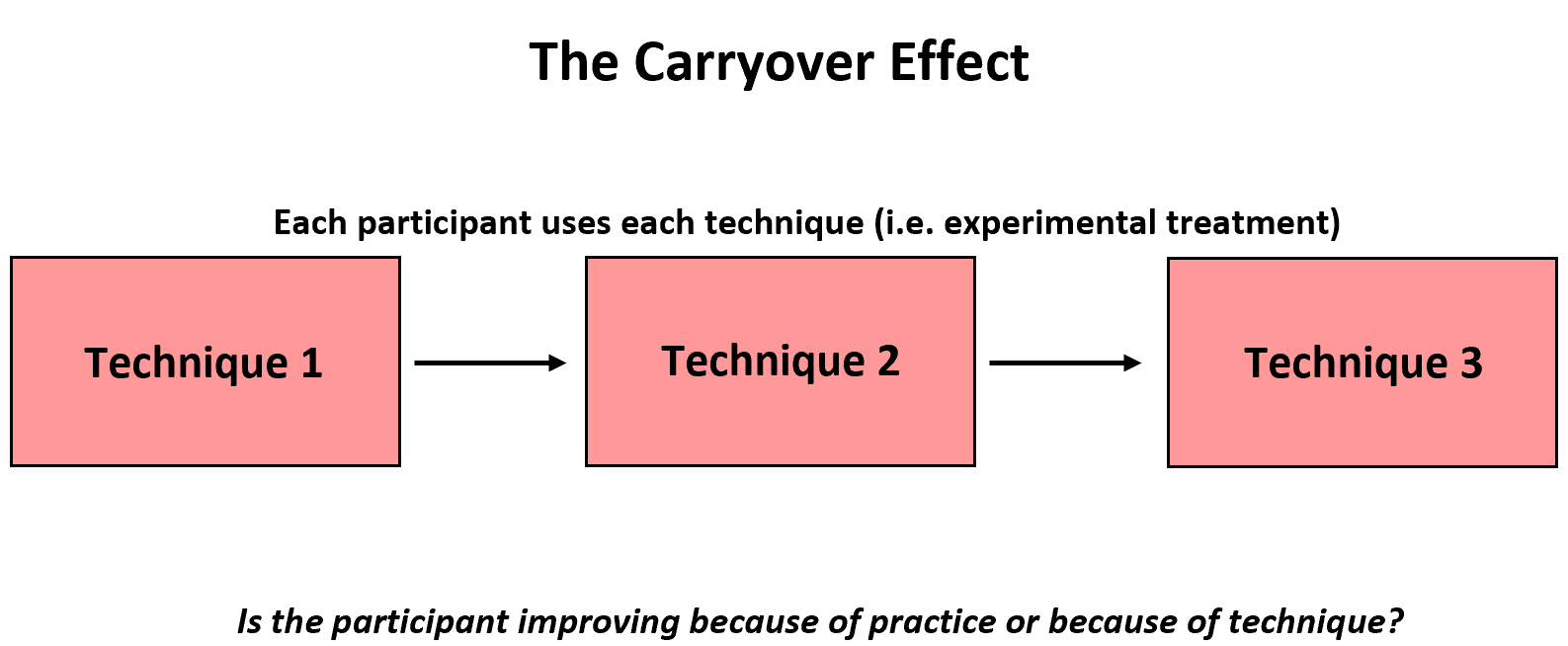 Carryover effect