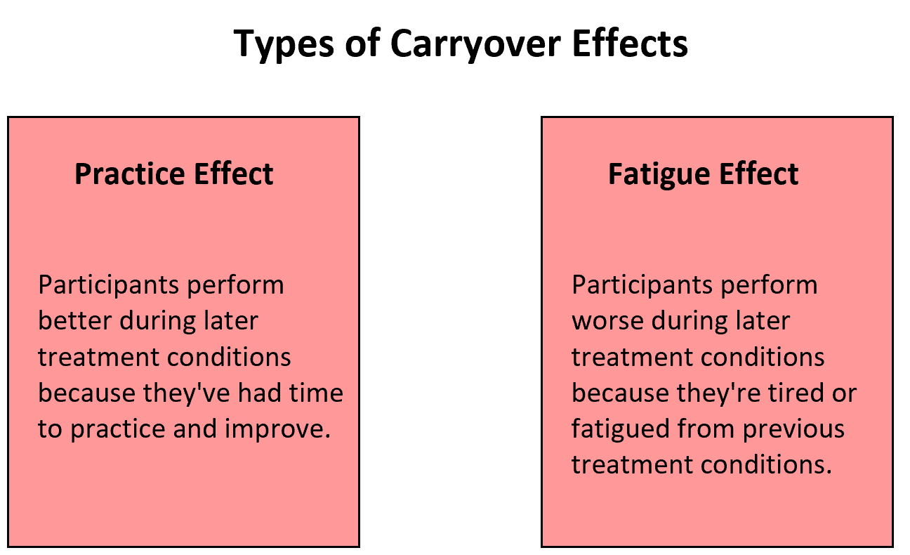 Practice effect and fatigue effect