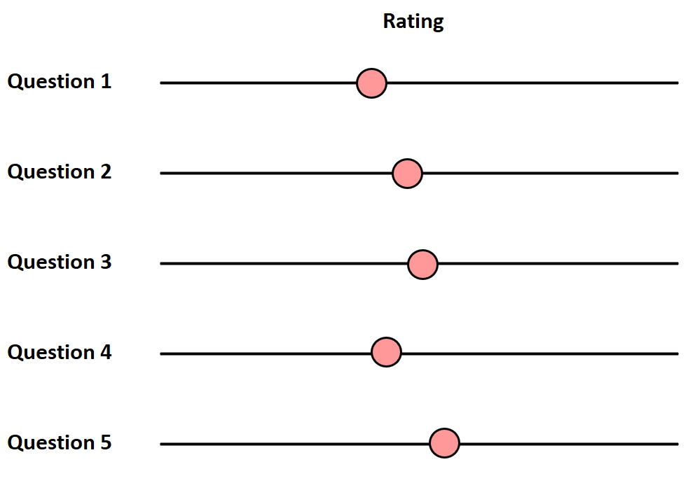Central tendency bias