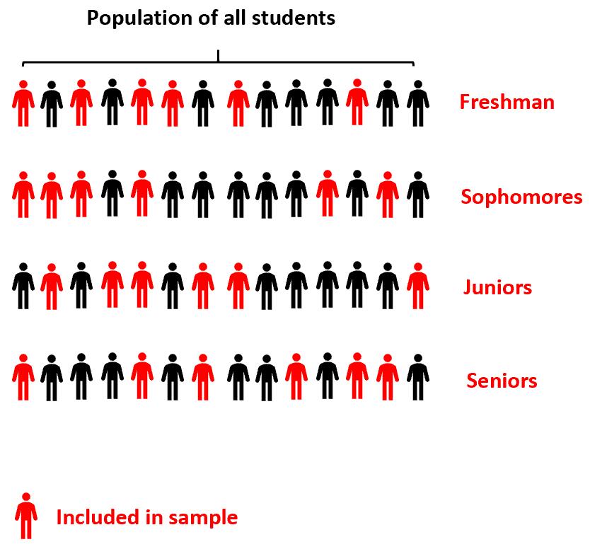 Example of stratified sampling