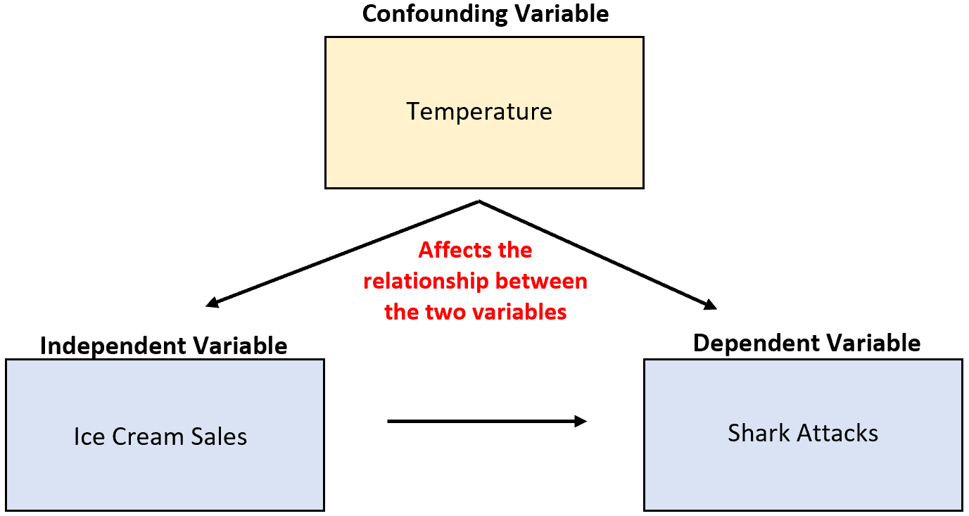 Example of confounding variable