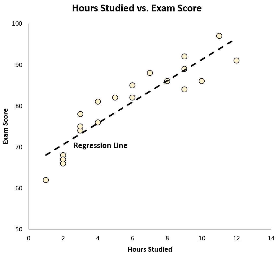 Correlation vs. Regression line on scatterplot